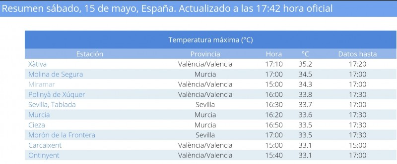 <span style='color:#780948'>ARCHIVED</span> - Valencia region first place in Spain to hit 35 degrees this year: Saturday May 15