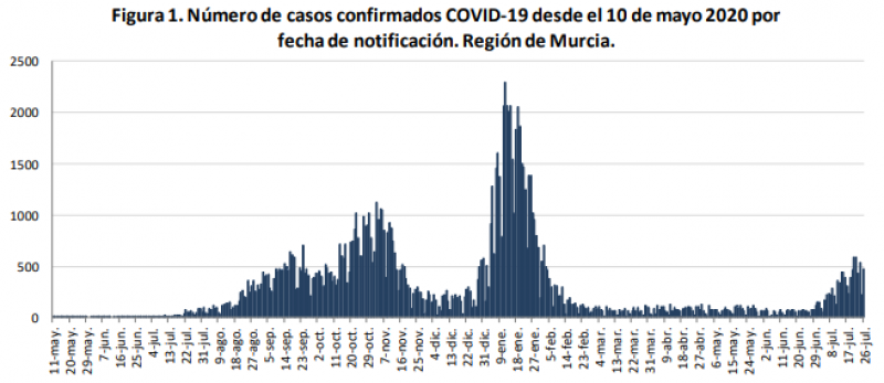 <span style='color:#780948'>ARCHIVED</span> - Murcia Covid Update July 28: Two Covid deaths in the Region as infections soar